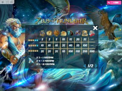Zeus the Thunderer cleopatra77.com MrSlotty 5/5